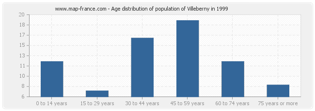 Age distribution of population of Villeberny in 1999