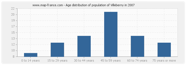 Age distribution of population of Villeberny in 2007
