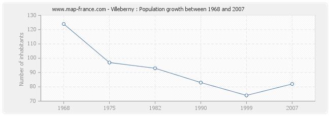 Population Villeberny