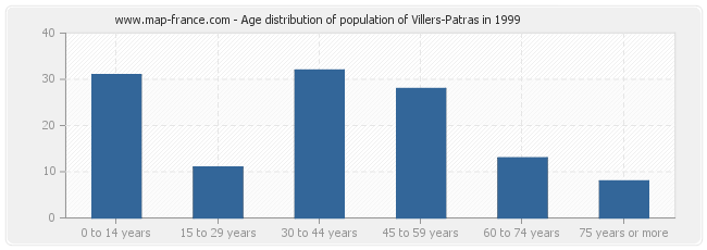 Age distribution of population of Villers-Patras in 1999