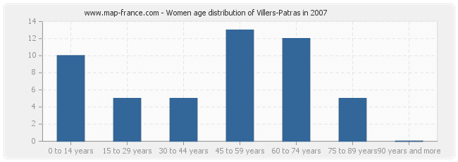 Women age distribution of Villers-Patras in 2007