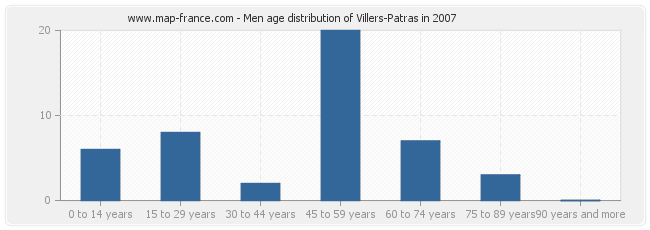 Men age distribution of Villers-Patras in 2007