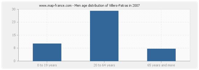 Men age distribution of Villers-Patras in 2007