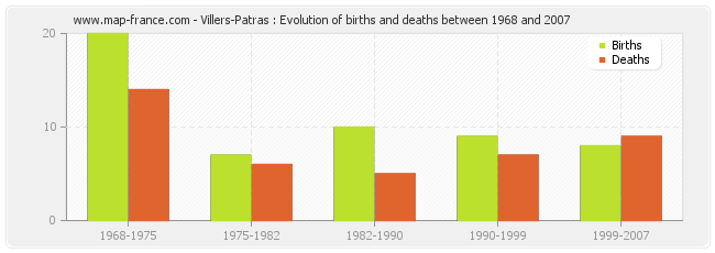 Villers-Patras : Evolution of births and deaths between 1968 and 2007