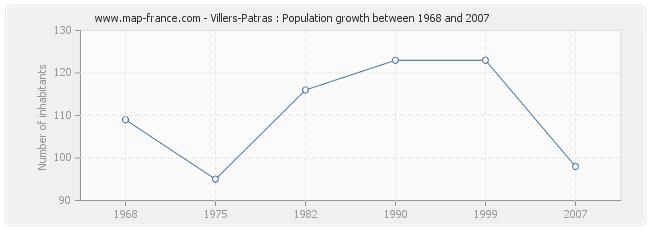 Population Villers-Patras