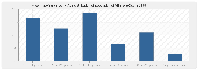 Age distribution of population of Villiers-le-Duc in 1999