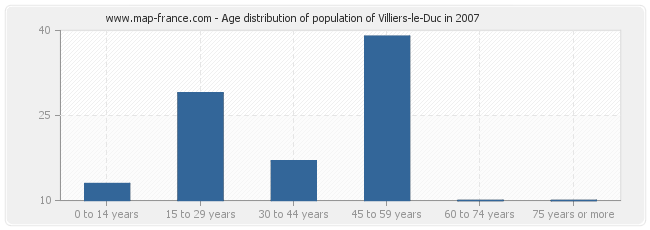 Age distribution of population of Villiers-le-Duc in 2007