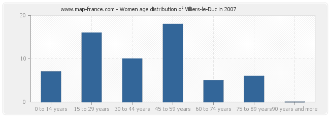 Women age distribution of Villiers-le-Duc in 2007