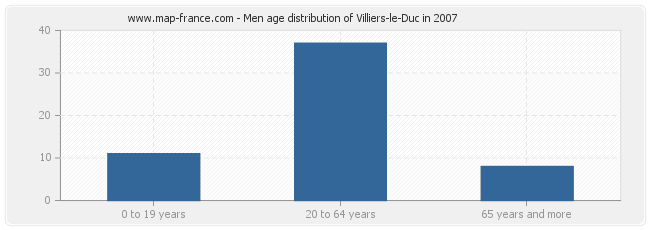 Men age distribution of Villiers-le-Duc in 2007