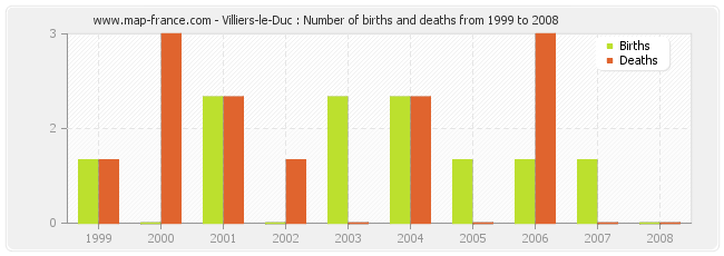Villiers-le-Duc : Number of births and deaths from 1999 to 2008
