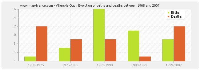 Villiers-le-Duc : Evolution of births and deaths between 1968 and 2007