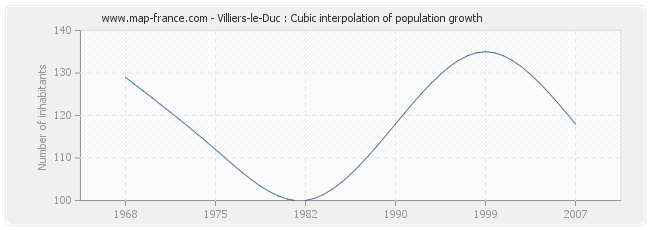 Villiers-le-Duc : Cubic interpolation of population growth