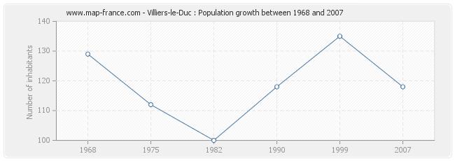 Population Villiers-le-Duc