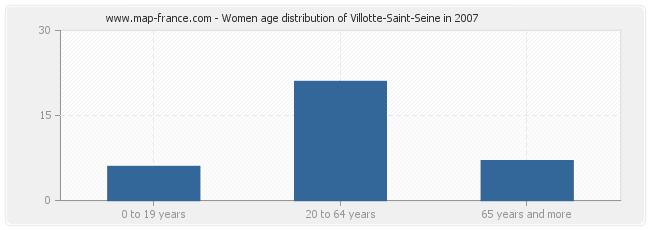 Women age distribution of Villotte-Saint-Seine in 2007