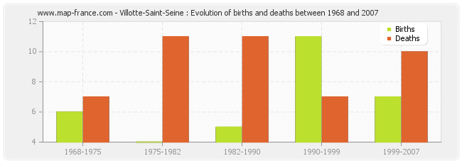 Villotte-Saint-Seine : Evolution of births and deaths between 1968 and 2007