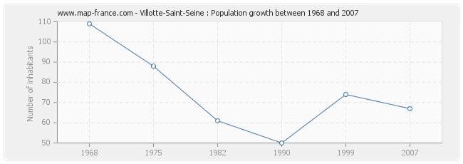 Population Villotte-Saint-Seine