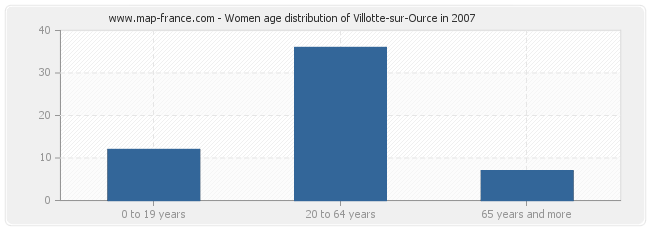 Women age distribution of Villotte-sur-Ource in 2007