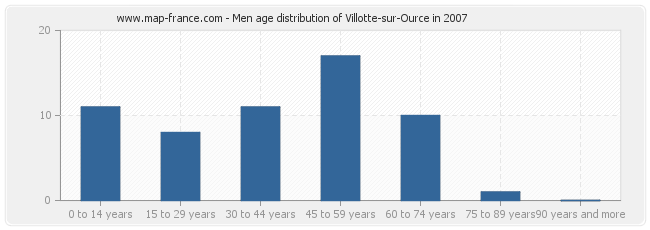 Men age distribution of Villotte-sur-Ource in 2007