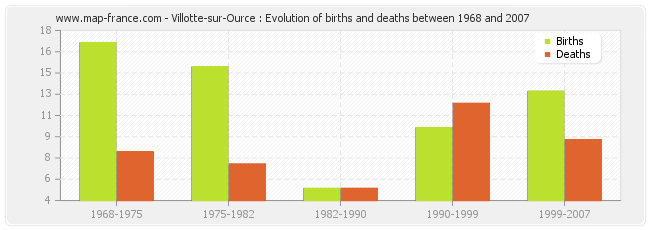 Villotte-sur-Ource : Evolution of births and deaths between 1968 and 2007