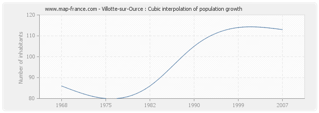 Villotte-sur-Ource : Cubic interpolation of population growth