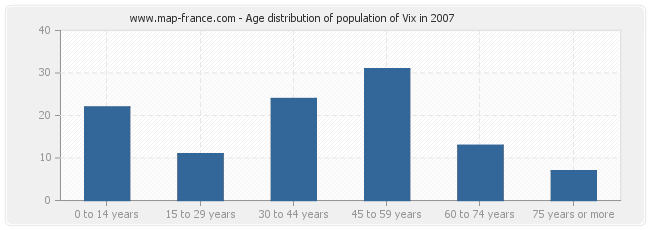 Age distribution of population of Vix in 2007
