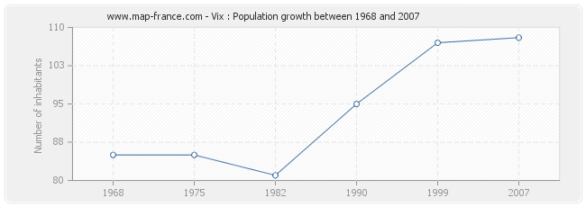 Population Vix