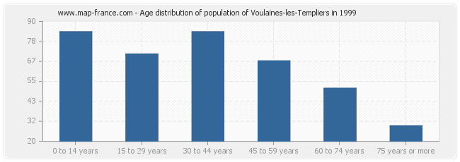 Age distribution of population of Voulaines-les-Templiers in 1999