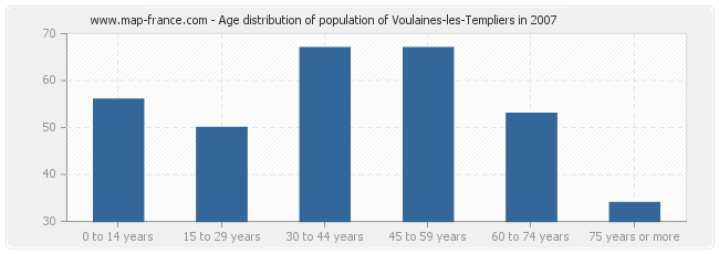 Age distribution of population of Voulaines-les-Templiers in 2007