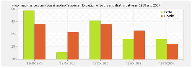 Voulaines-les-Templiers : Evolution of births and deaths between 1968 and 2007