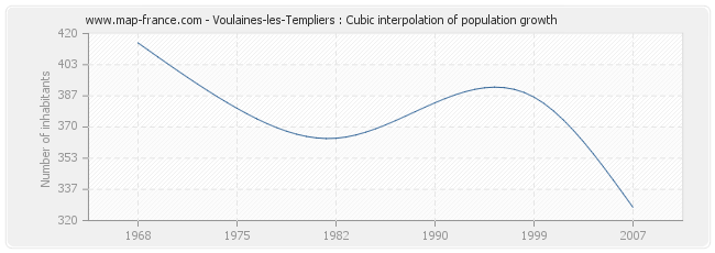 Voulaines-les-Templiers : Cubic interpolation of population growth