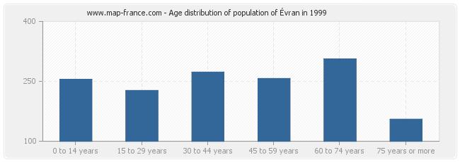Age distribution of population of Évran in 1999