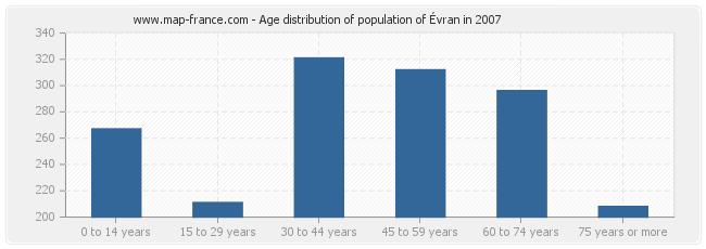 Age distribution of population of Évran in 2007
