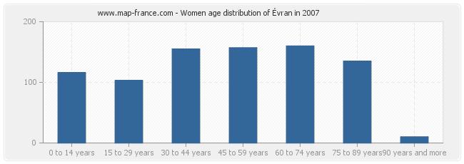 Women age distribution of Évran in 2007