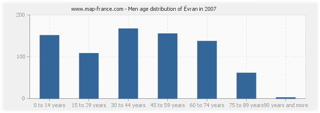 Men age distribution of Évran in 2007