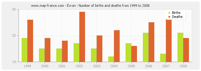 Évran : Number of births and deaths from 1999 to 2008