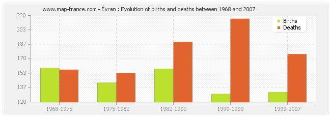 Évran : Evolution of births and deaths between 1968 and 2007