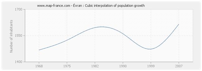 Évran : Cubic interpolation of population growth