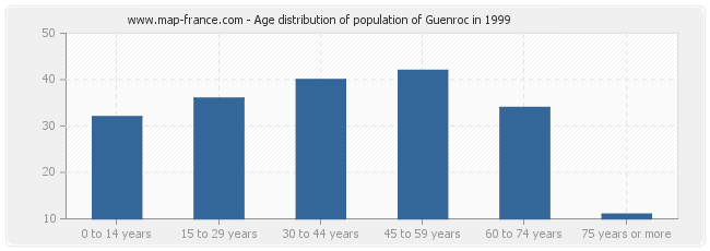 Age distribution of population of Guenroc in 1999