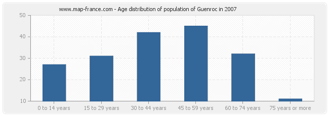 Age distribution of population of Guenroc in 2007