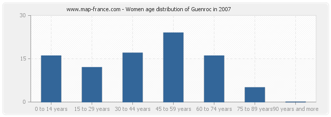 Women age distribution of Guenroc in 2007