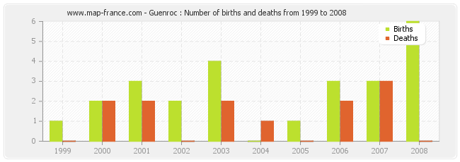 Guenroc : Number of births and deaths from 1999 to 2008