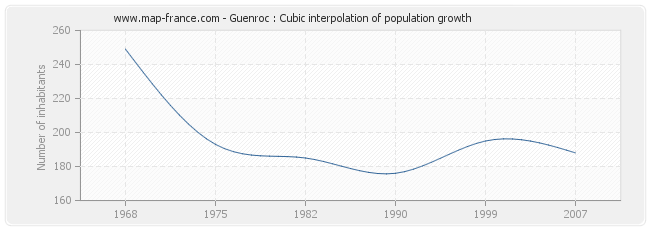 Guenroc : Cubic interpolation of population growth