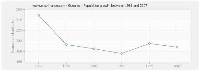 Population Guenroc