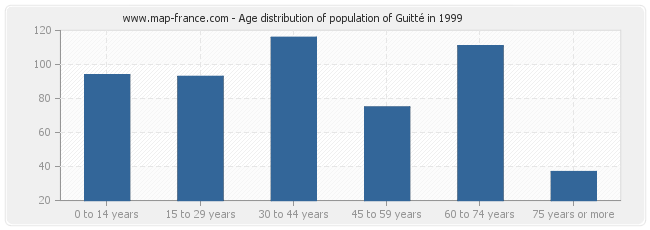Age distribution of population of Guitté in 1999