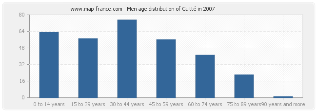 Men age distribution of Guitté in 2007