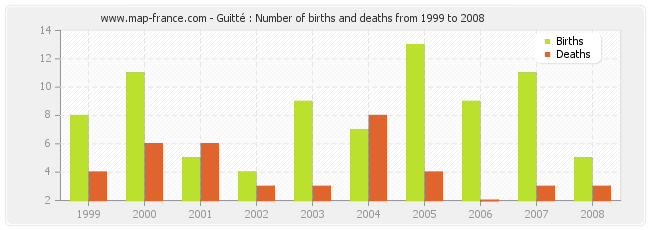 Guitté : Number of births and deaths from 1999 to 2008