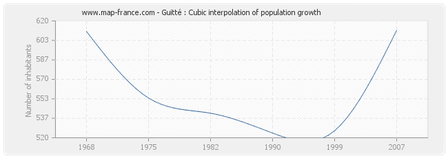 Guitté : Cubic interpolation of population growth