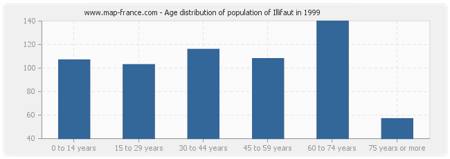 Age distribution of population of Illifaut in 1999