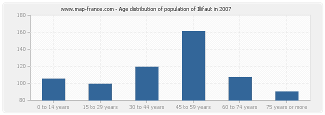 Age distribution of population of Illifaut in 2007
