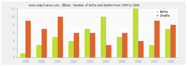 Illifaut : Number of births and deaths from 1999 to 2008